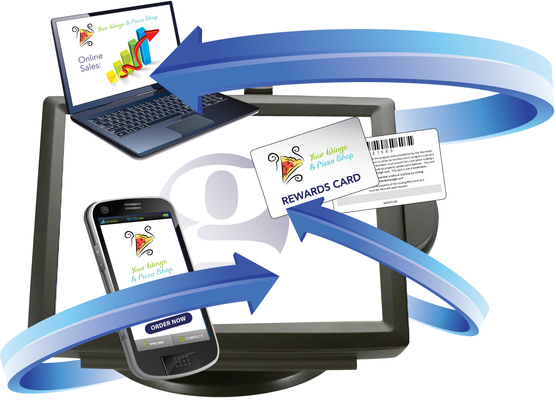 7 Must-Have Technologies for Pizza Restaurants in 2012!