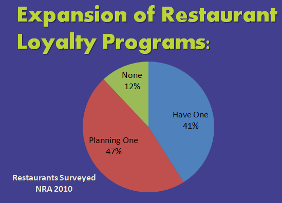 Loyalty Programs- Reward Your Customers, Reward Your Restaurant