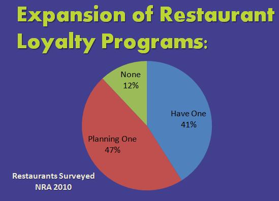 Loyalty Programs- Reward Your Customers, Reward Your Restaurant