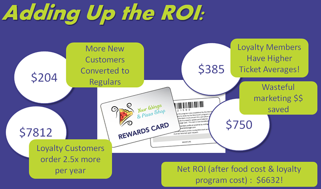 Restaurant Loyalty ROI