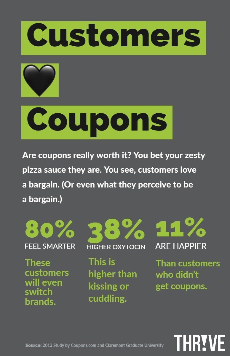 Infographic: Customers Love Coupons