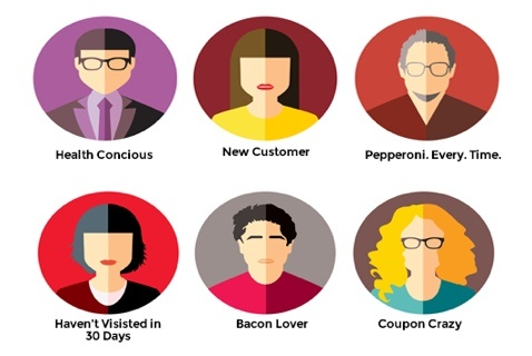 image of 6 different kind of customers that you could run into