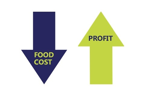 Graphic of food cost going down and profit going up