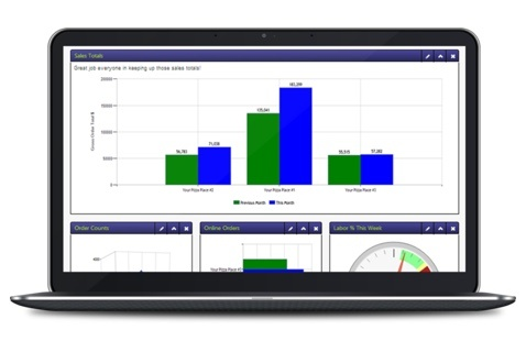 management graphs and analysis on a laptop